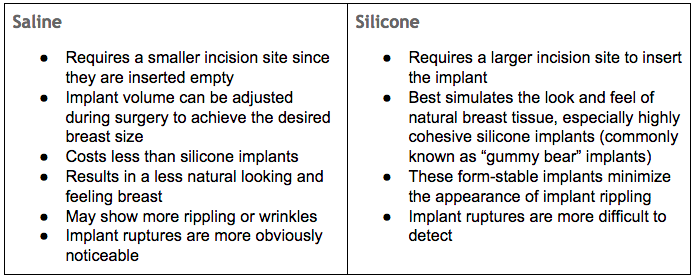 Silicone and Saline Implants