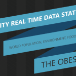 Infographic: Obesity – Facts and Stats