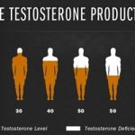 Increase Testosterone Level to Get Various Benefits