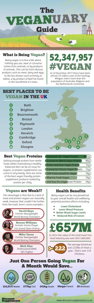 Veganuary Infographic