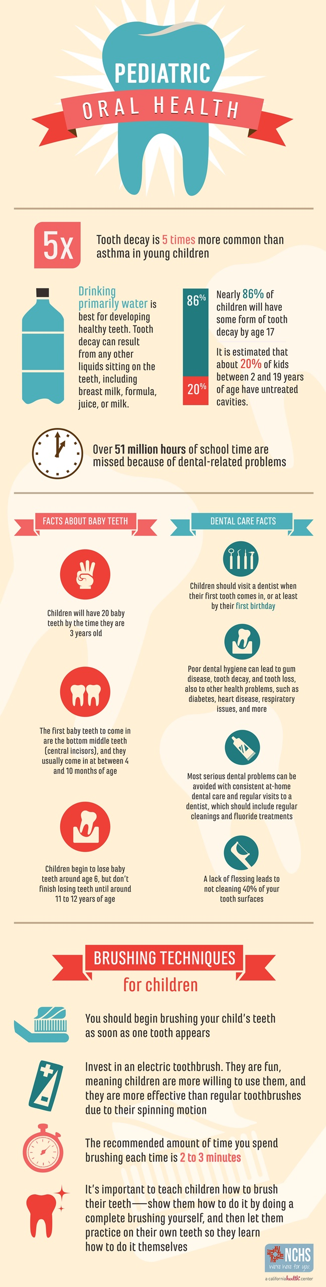 NCHS-Pediatric-Oral-Health-Infographic-2