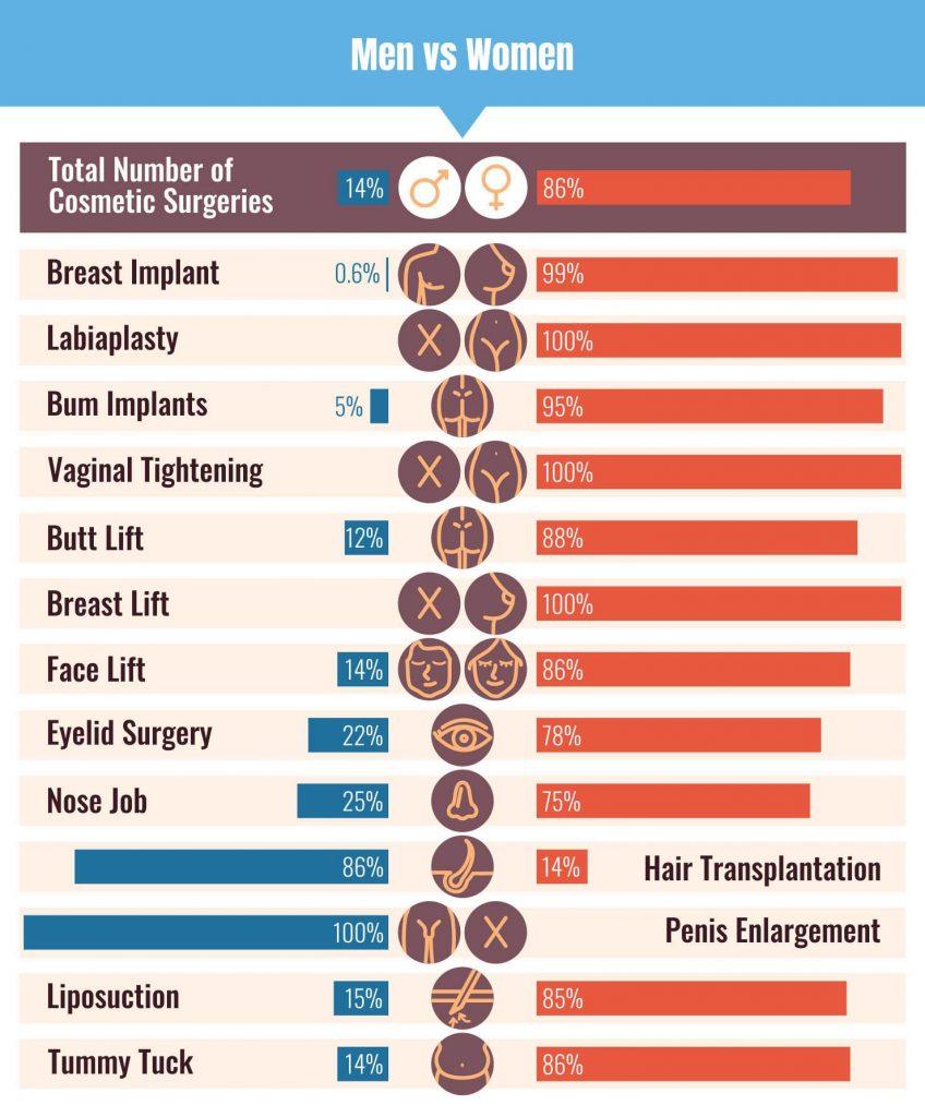 Cosmetic Surgery Men vs Women